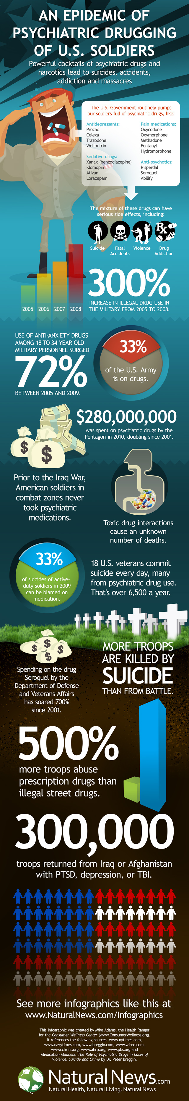 troops psychiatric drugs
