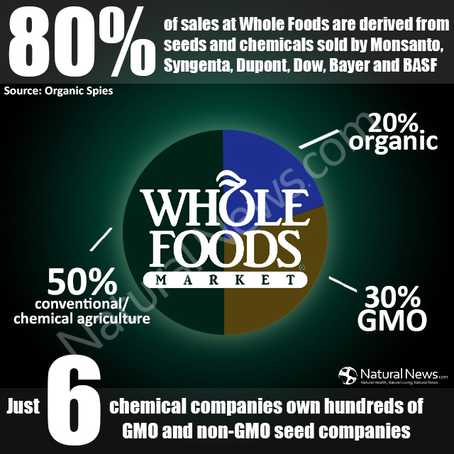 GMO at WHOLE FOODS